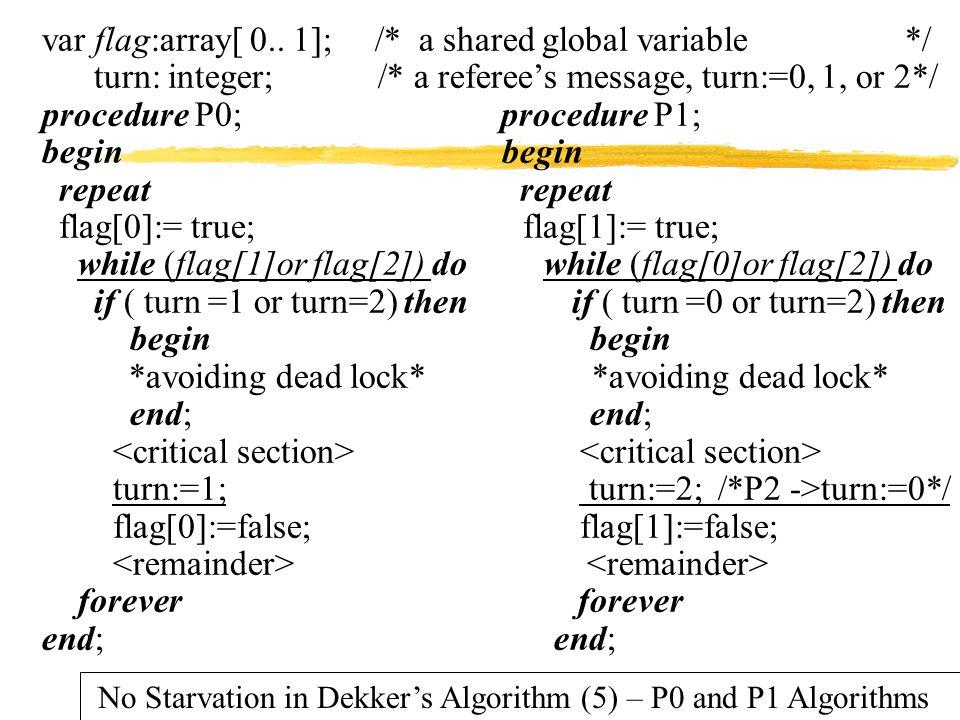 var flag:array[ 0.. 1]; /* a shared global variable */
